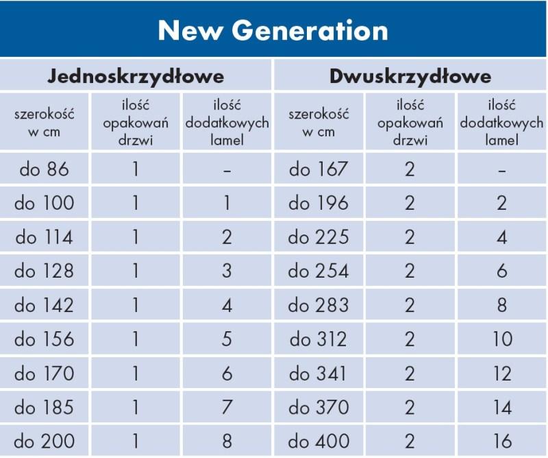 tabela-możliwości-rozbudowy-drzwi-new-generation.jpg